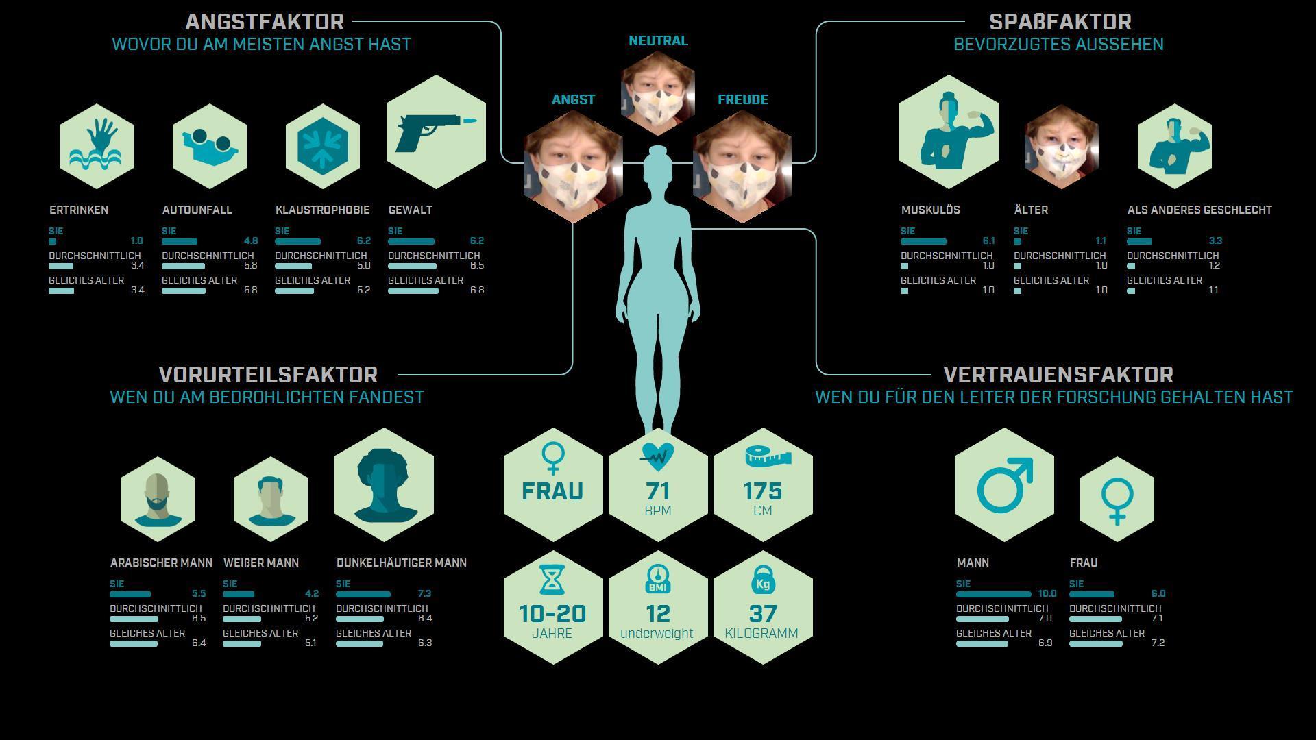 Profile wissenschaft